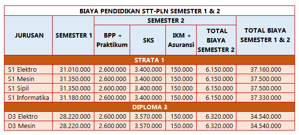 Sistem ikatan dinas STT PLN kini sudah berbeda dibandingkan dengan dulu sewaktu awal b Biaya Kuliah Sekolah Tinggi Teknik – STT PLN