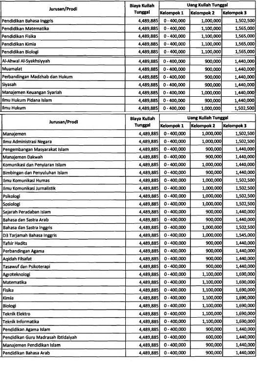 Biaya kuliah Universitas Islam Negeri Sunan Gunung Djati atau UIN SGD Bandung pada tahun a Biaya Kuliah Universitas Islam Negeri Sunan Gunung Djati – UIN SGD Bandung