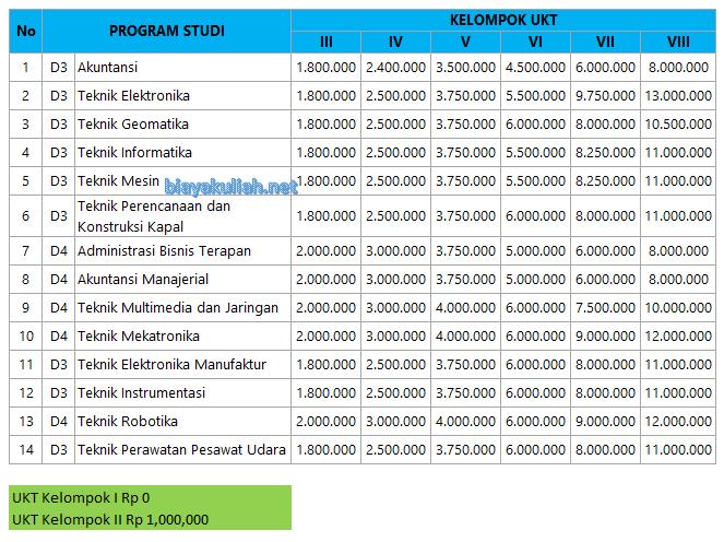 UKT Politeknik Negeri Batam dibagi menjadi  Biaya Kuliah Politeknik Negeri Batam – Polibatam