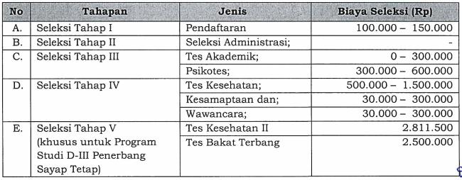biaya pendaftaran STIP Jakarta