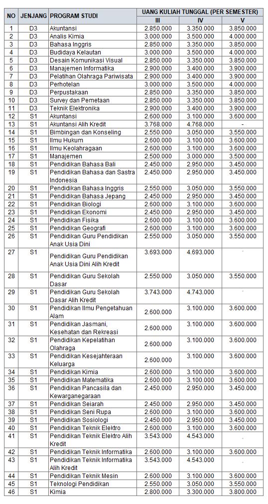 Universitas Pendidikan Ganesha atau Undiksha ialah perguruan tinggi tinggi negeri yang berlokasi Biaya Kuliah Universitas Pendidikan Ganesha – Undiksha Singaraja Bali 2019