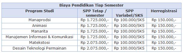 Biaya Kuliah MMTC Yogyakarta