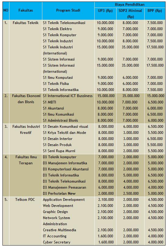 Cikal bakal berdirinya Universitas Telkom yaitu Perubahan Sekolah Tinggi Teknologi Telkom Biaya Kuliah Telkom University – Bandung 2019