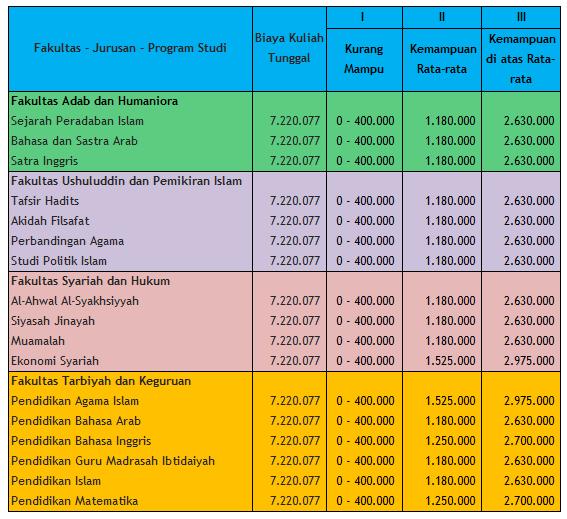 Biaya Kuliah Uin Sunan Ampel Surabaya Info Biaya Kuliah