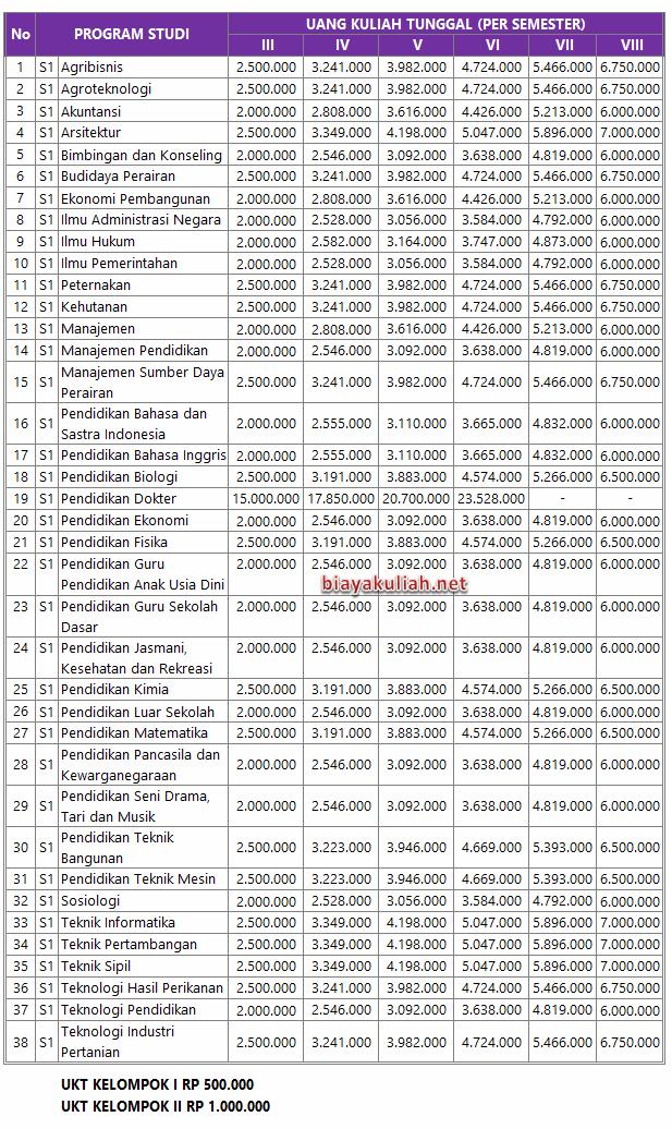 Besaran biaya kuliah Universitas Palangka Raya  Biaya Kuliah Universitas Palangka Raya – UPR