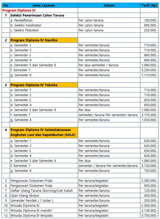Biaya Kuliah Politeknik Pelayaran Semarang