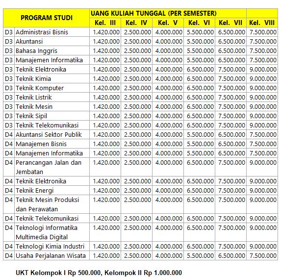 Biaya pendidikan Politeknik Negeri Sriwijaya  Biaya Kuliah Politeknik Negeri Sriwijaya – Polsri Palembang