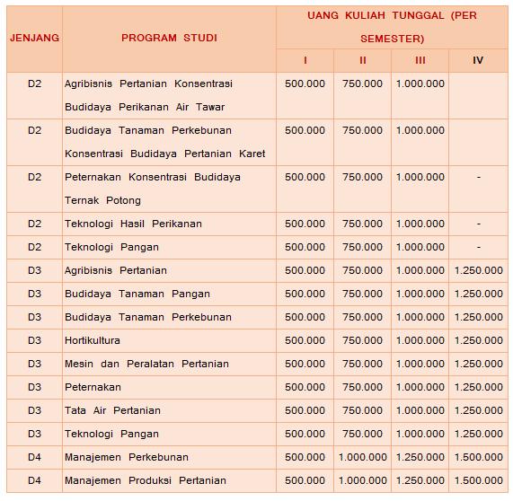 Biaya pendidikan Politeknik Negeri Pertanian Payakumbuh sudah ditetapkan sebesar Rp  Biaya Kuliah Politeknik Negeri Pertanian Payakumbuh