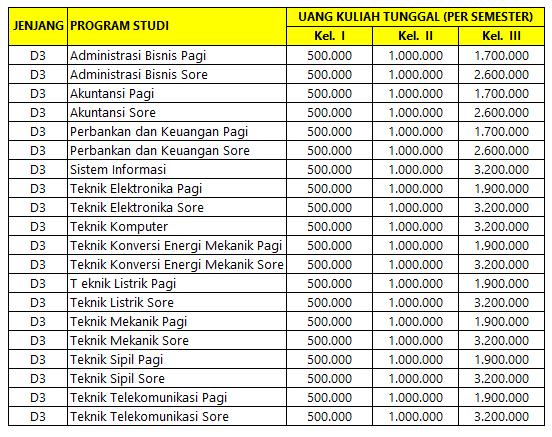 Berdasarkan peraturan terbaru dari Kemenristekdikti Biaya Kuliah Politeknik Negeri Medan – Polmed