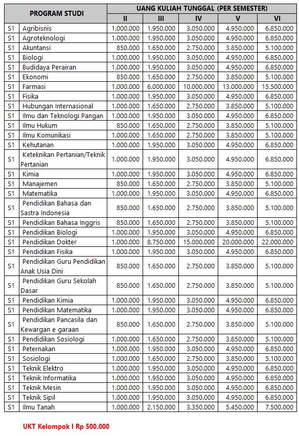 Biaya pendidikan di Universitas Mataram mulai tahun akademik  Biaya Kuliah Universitas Mataram