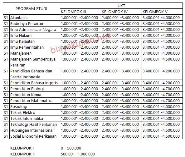Biaya kuliah Universitas Maritim Raja Ali Haji  Biaya Kuliah Universitas Maritim Raja Ali Haji – UMRAH Tanjungpinang
