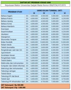 biaya-kuliah-vokasi-ugm