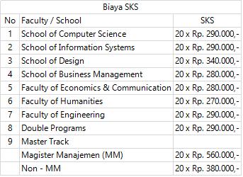 Biaya kuliah universitas Bina Nusantara  Biaya Kuliah Binus University