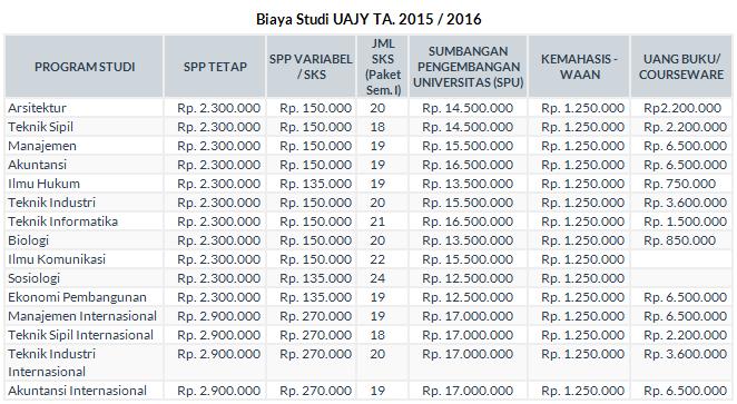 Biaya Kuliah Atma Jaya