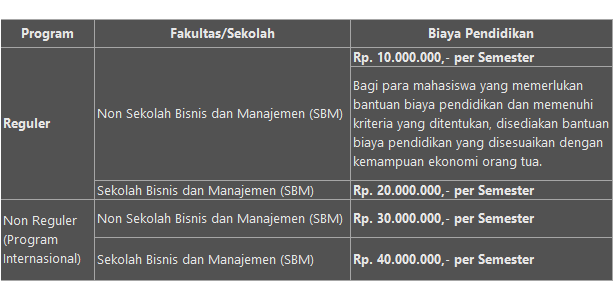 biaya-kuliah-itb
