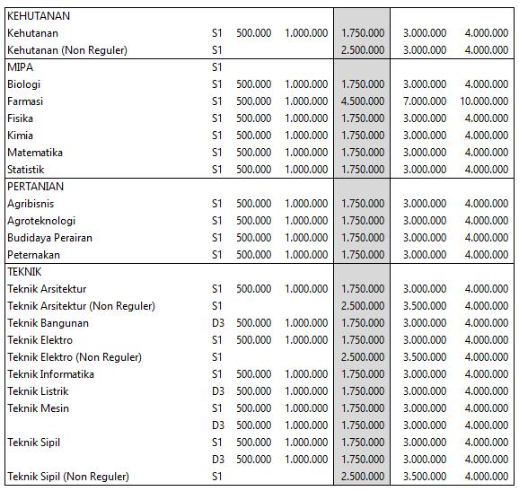 Jumlah biaya yang harus dibayarkan mahasiswa gres berbeda menurut jurusan yang di amb Biaya Kuliah Universitas Tadulako Palu – Untad