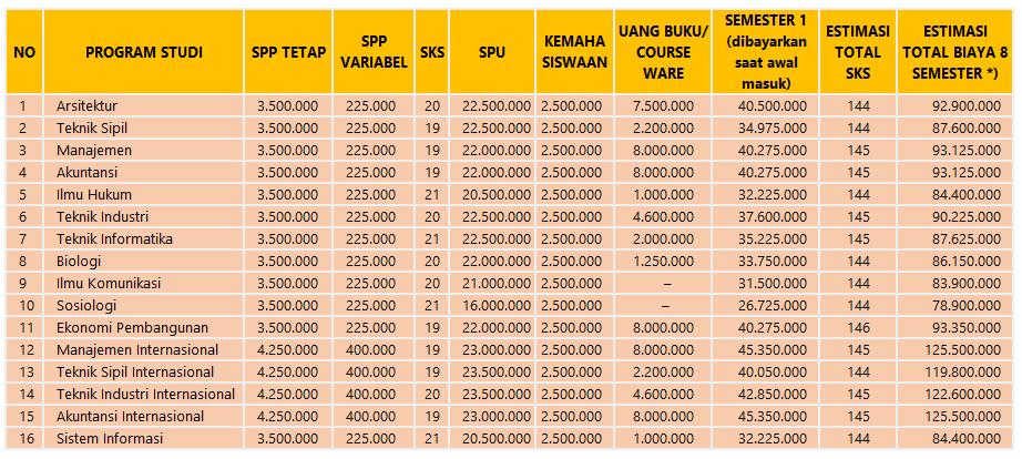 Dibandingkan dengan tahun fatwa sebelumnya biaya kuliah Universitas Atmajaya Yogyakarta p Biaya Kuliah Universitas Atma Jaya Yogyakarta 2019