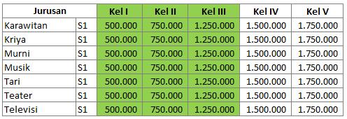 Biaya Kuliah ISI Padangpanjang