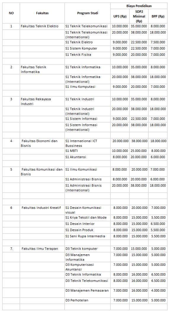 Biaya Kuliah Telkom Jalur USM