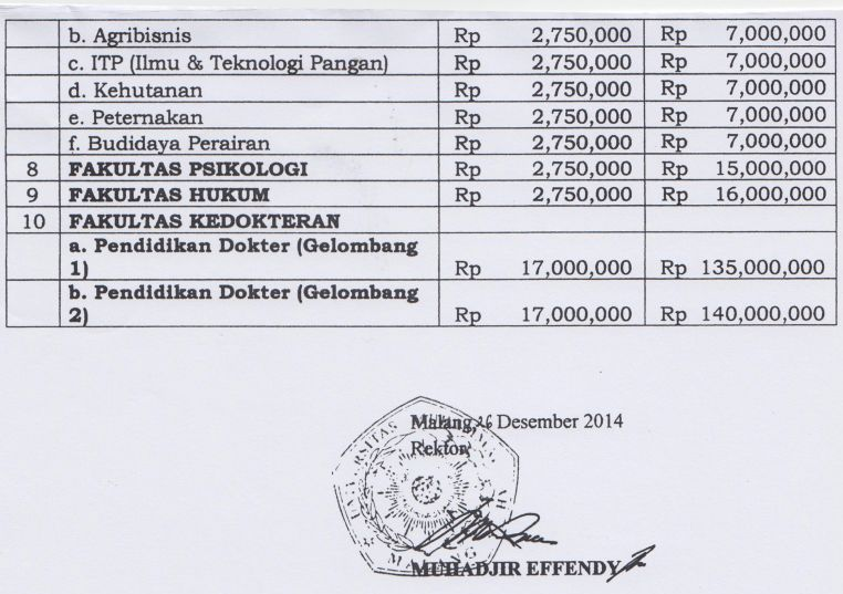 Biaya Kuliah UMM Malang 2015