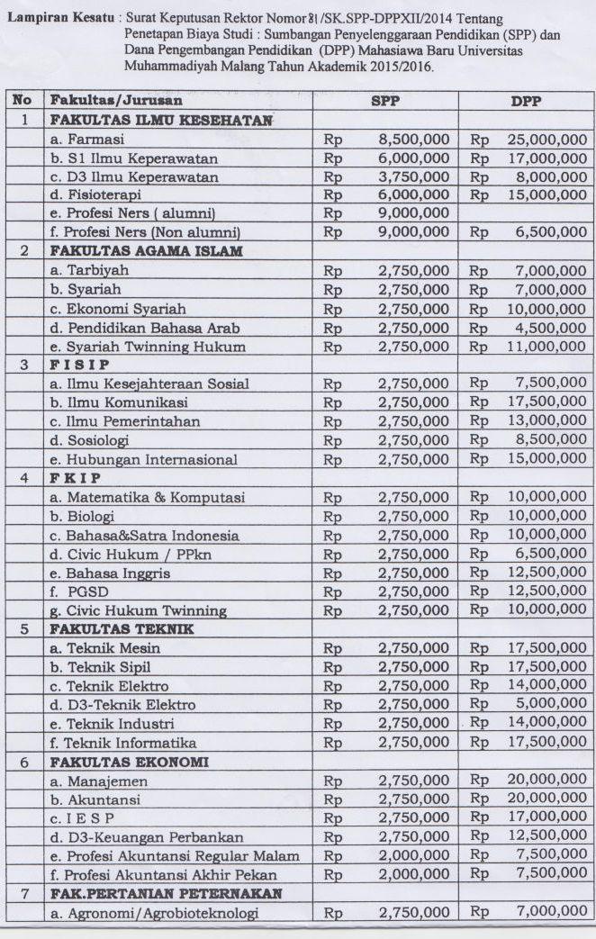 Biaya Kuliah UMM Malang