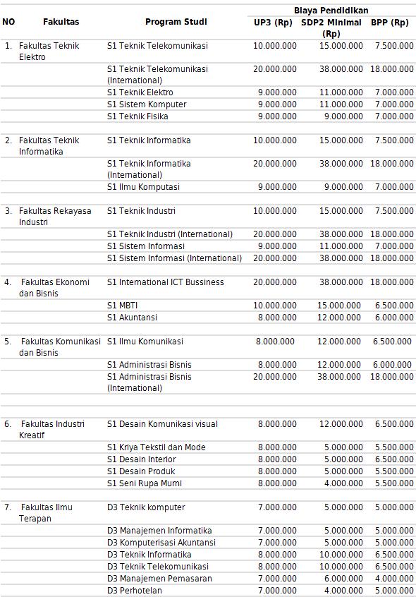 Biaya Pendidikan Telkom University 2015