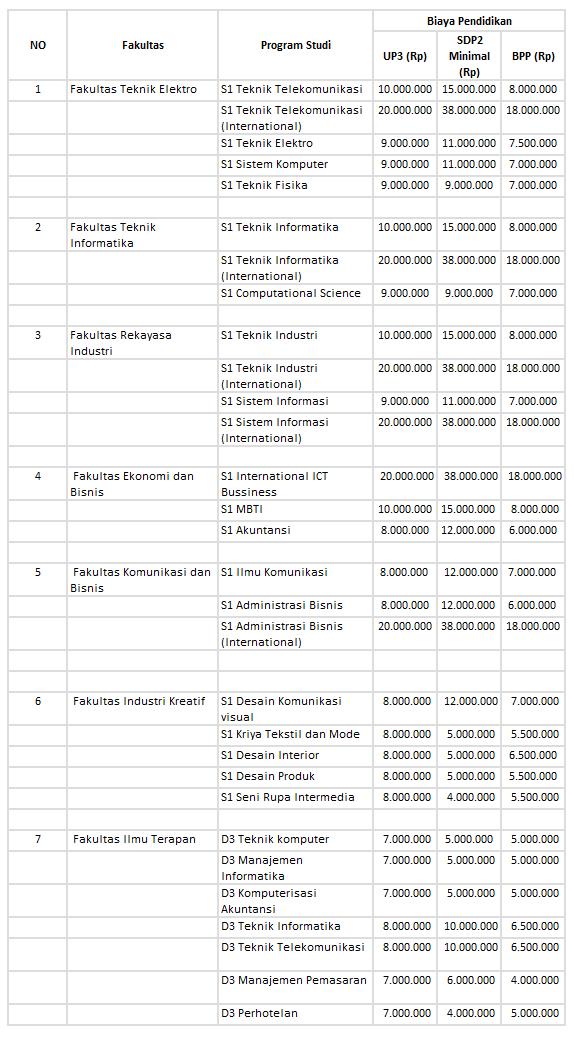 Jalur Reguler Telkom Biaya Kuliah 2016