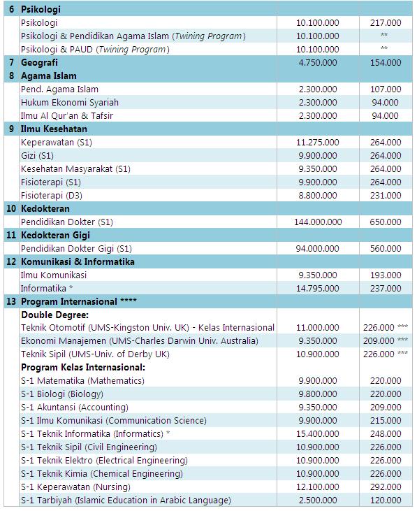 Biaya Kuliah UMS 2016