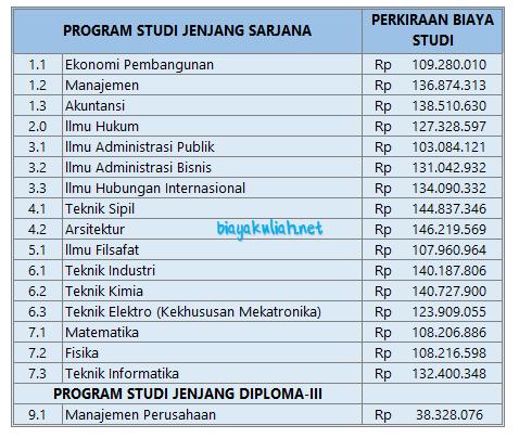 Hasil klasterisasi perguruan tinggi tinggi Indonesia yang berada di bawah naungan Kemenristekdik Biaya Kuliah Unpar 2019 – 2020