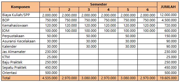 Biaya Kuliah Politeknik Indramayu