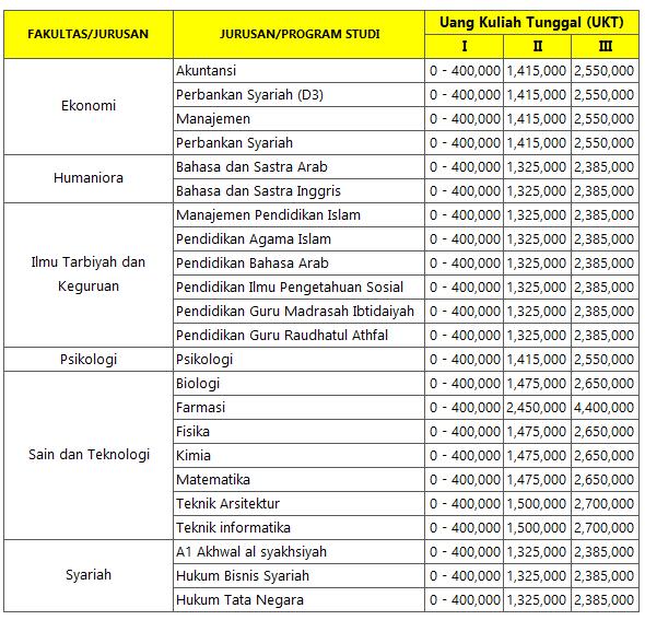 Biaya Kuliah Uin Malang Info Biaya Kuliah