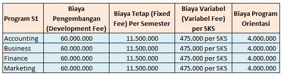 Biaya Kuliah Prasetiya Mulya