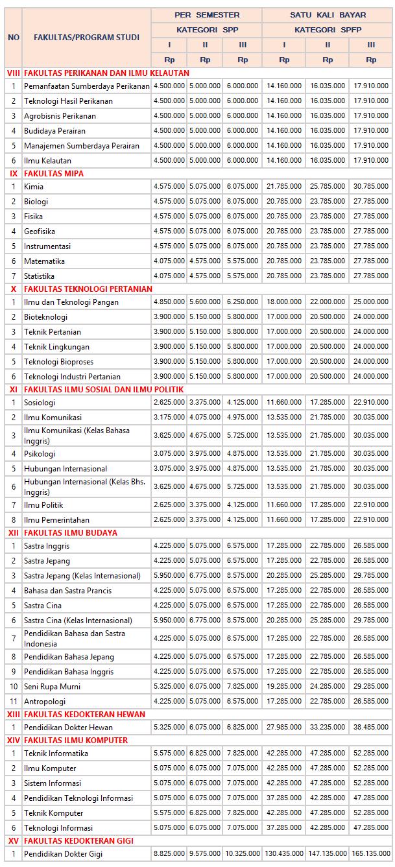 biaya-kuliah-jalur-mandiri-2017