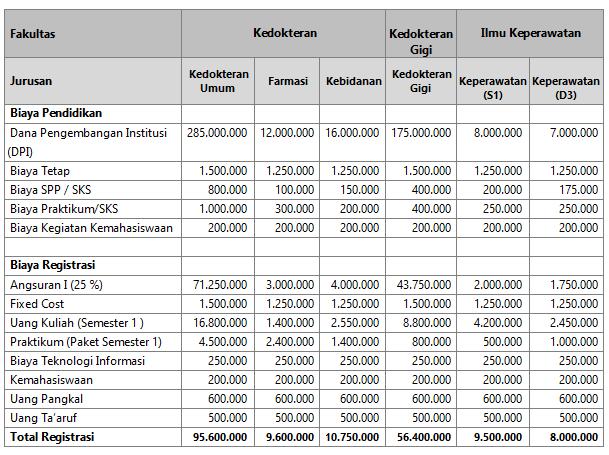 Biaya Kuliah Kedokteran Unissula Semarang