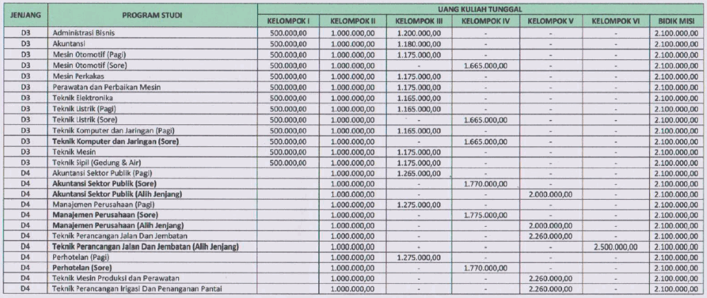 Biaya Kuliah PNK