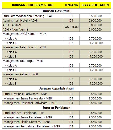 Biaya Kuliah STP Bandung