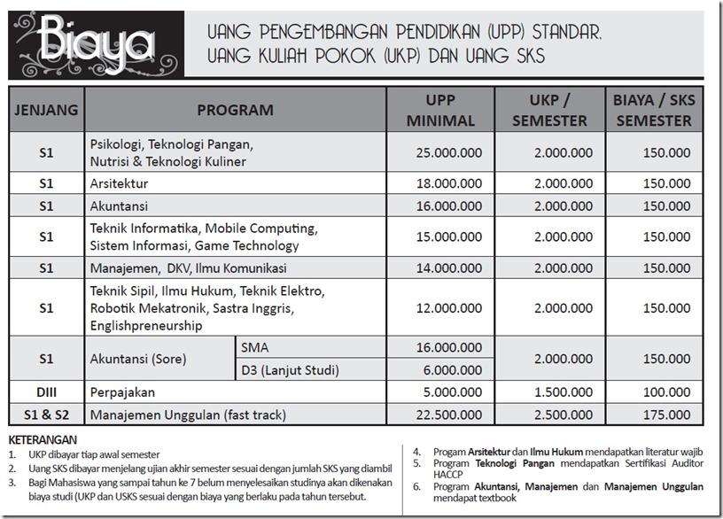 Biaya Kuliah Unika Semarang
