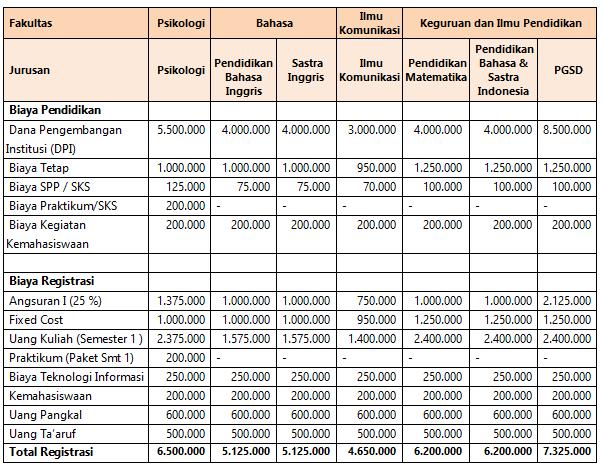 Biaya Kuliah Unissula Semarang