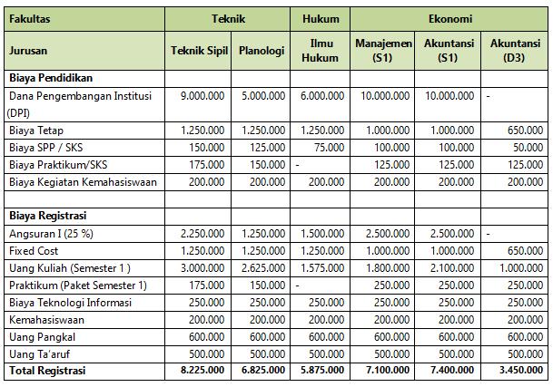 Biaya Kuliah Unissula