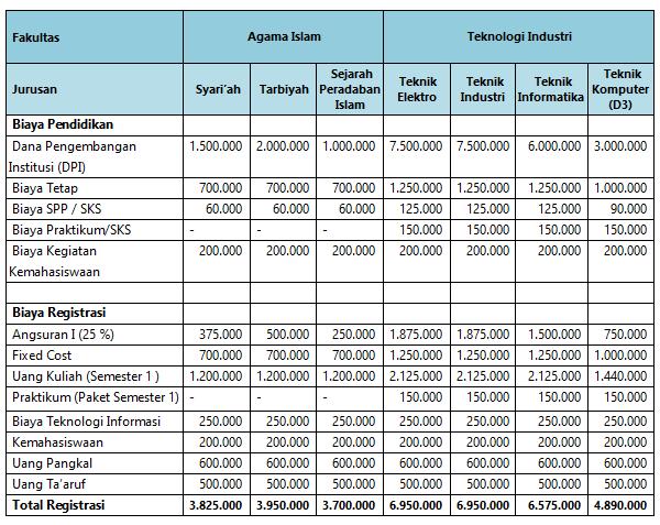 Biaya Pendidikan Unissula