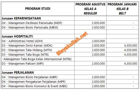 merupakan sekolah tinggi tinggi negeri dibawah naungan Kementerian Pariwisata Biaya Kuliah STP Bandung – NHI