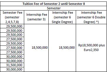 Biaya Kuliah SGU University
