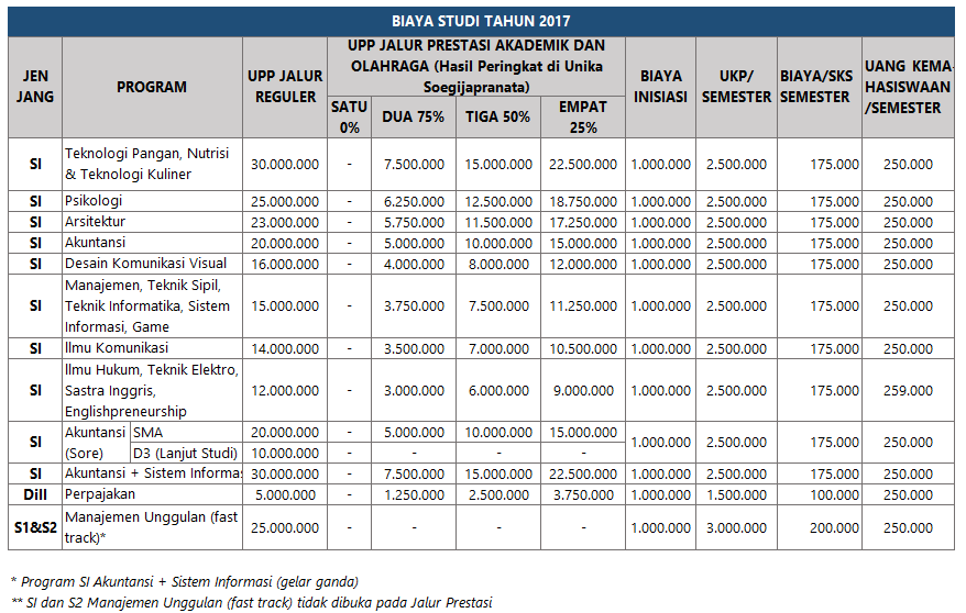 Komponen Biaya Kuliah Unika Soegijapranata Semarang terdiri atas  Biaya Kuliah Unika Semarang