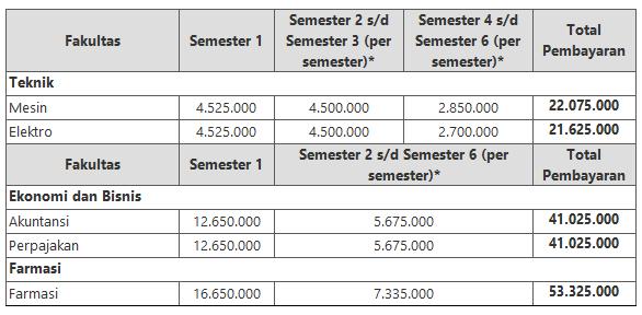 Biaya Kuliah Universitas Pancasila 2015 - 2016