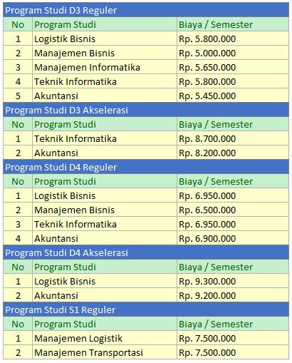 Biaya Kuliah Poltekpos Stimlog Bandung Info Biaya Kuliah