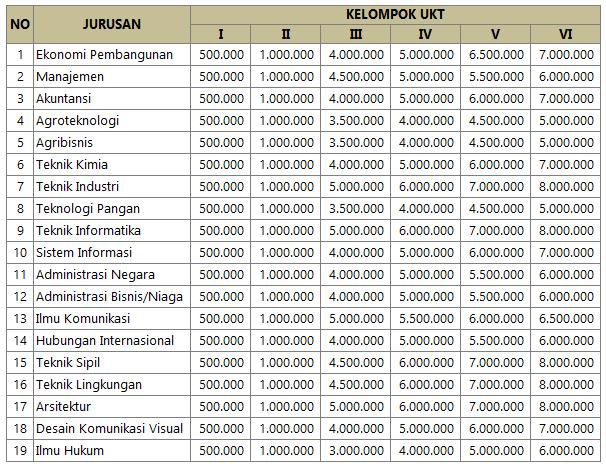 Biaya Kuliah UPN Surabaya
