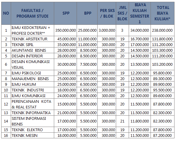 Pembayaran Biaya Kuliah Universitas Tarumanegara  Biaya Kuliah Universitas Tarumanegara – Untar