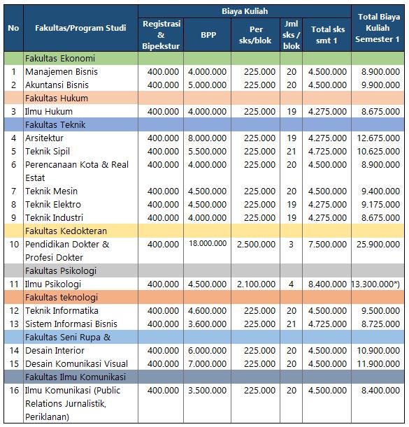 Biaya Kuliah Untar