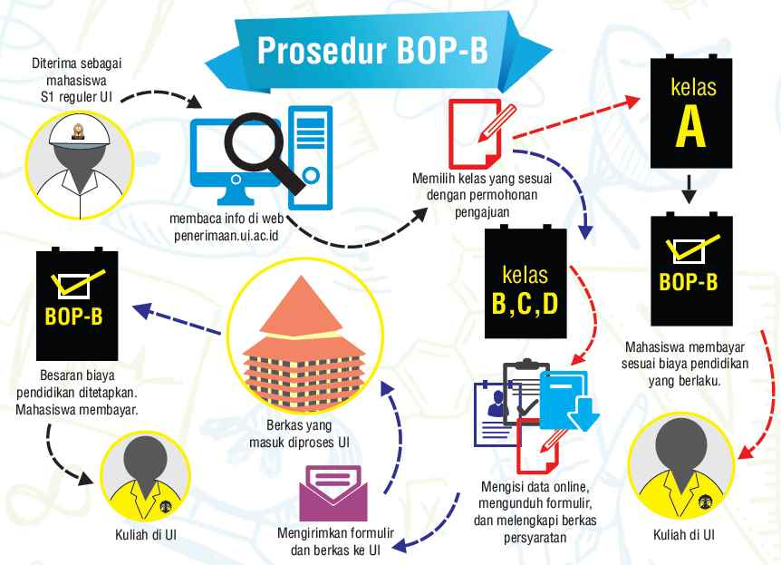 Prosedur BOPB UI