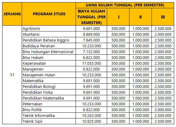 UKT Universitas Sulawesi Barat